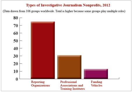 Table from the CIMA Research Report, Global Investigative Journalism: Strategies for Support