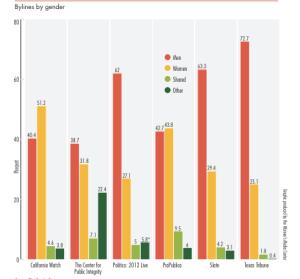 Source: Women's Media Center, The Status of Women in U.S. Media in 2013